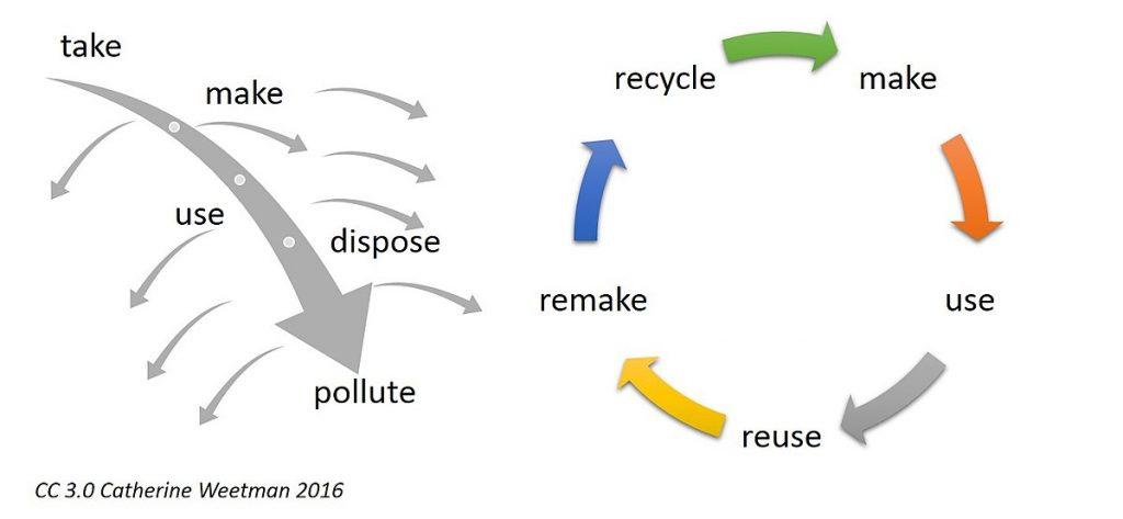 Economía circular vs. economía lineal